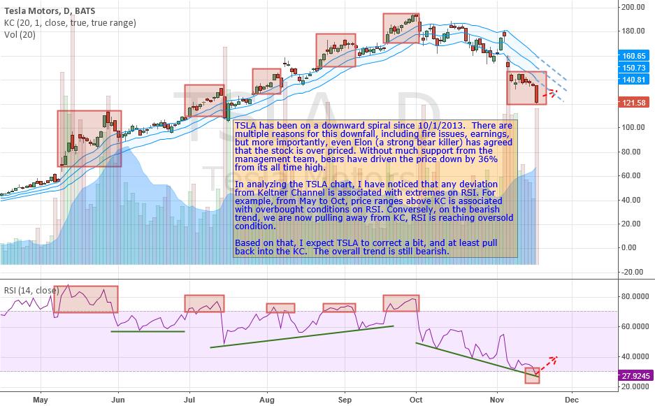 RSI Daily Analysis 11/18/2013
