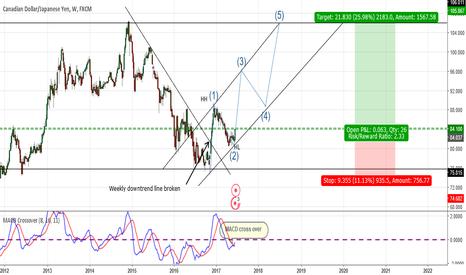 CADJPY: CADJPY- Potential Longterm Trade