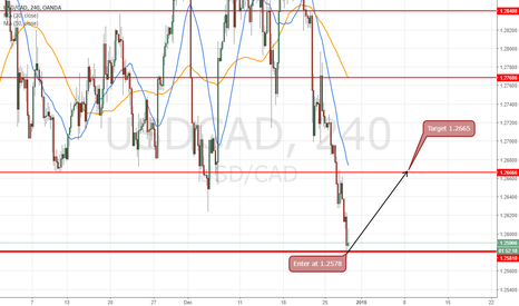 USDCAD: long at 1.2579 for target 1.2665 (86 pips)