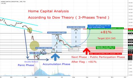 HCG: Dow Theory on Home Capital