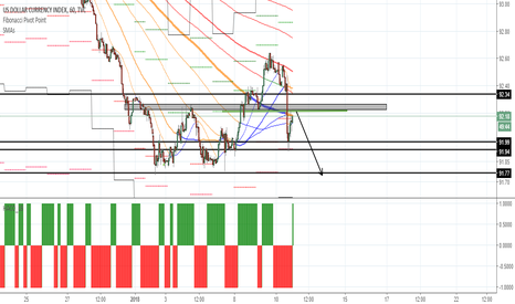 DXY: DXY H1 Short