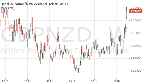 GBPNZD: gbp/nzd really stretched and due a retracement.