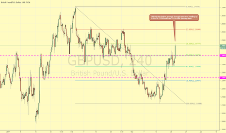 GBPUSD: GBPUSD BROKEN THROUGH RESISTANCE NOW AT FIB LEVEL