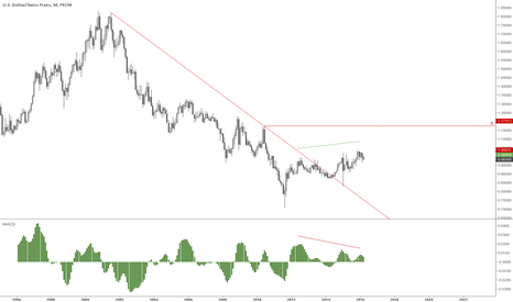 USDCHF: With today's powerful break on daily charts...