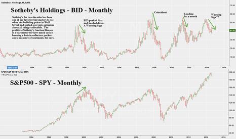 BID: Sotheby's Holdings -BID -Monthly -Mkt Leading Indicator Warning