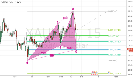 XAUUSD: XAUUSD cypher pattern - buy