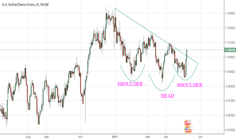 USDCHF: inverse head and shoulder forms on USDCHF chart