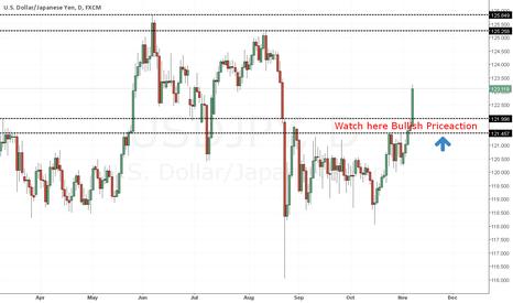USDJPY: Usd/Jpy Analysis Watch Bullish Priceaction