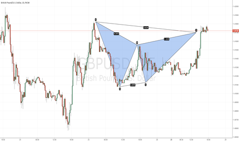 GBPUSD: Bearish Gartley Spotted @ 1.4169