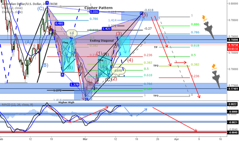 AUDUSD: AUDUSD (Bearish Cypher Pattern) -4h Chart
