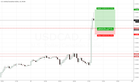 USDCAD: Looking for Long USDCAD