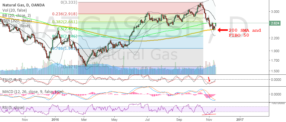 NatGas - Winter is coming