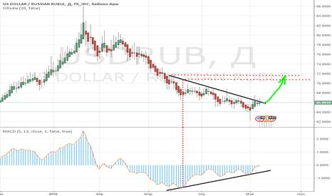 USDRUB: USD/RUB - UP to 70.5