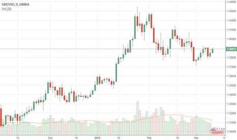 GBPUSD: GBPUSD: Sees Price Follow Through Higher