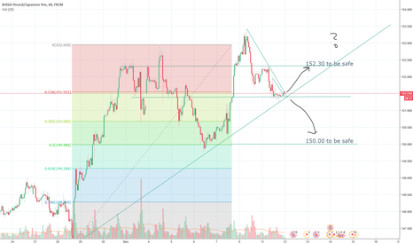 GBPJPY: Breakout! Up or down? I'm betting down.