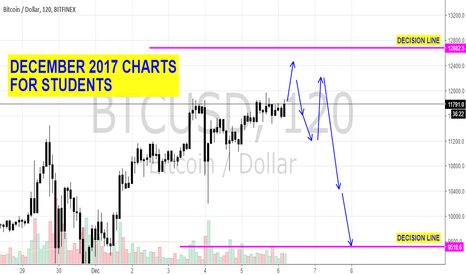BTCUSD: locked charts for students