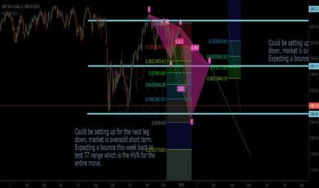 SPX: ES short term bullish long term bearish
