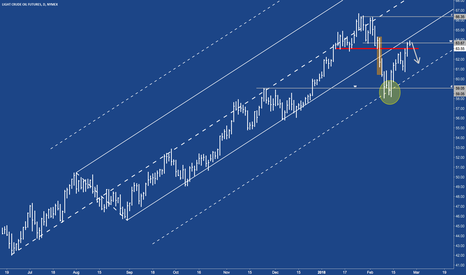 CL1!: CL - Crude at resistance
