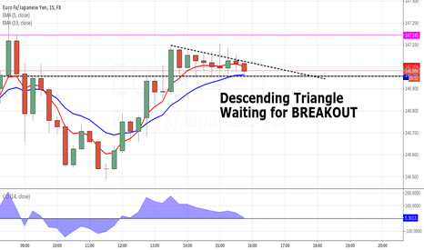 EURJPY: Descending Triangle on 15m #EURJPY