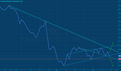 TBT: TBT - Possible Turn Around & Breakout Idea
