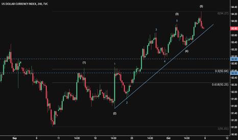 DXY: USD - Corrective Wave