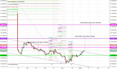 GASBTC: GAS/USDT - Speculative or long term hold?