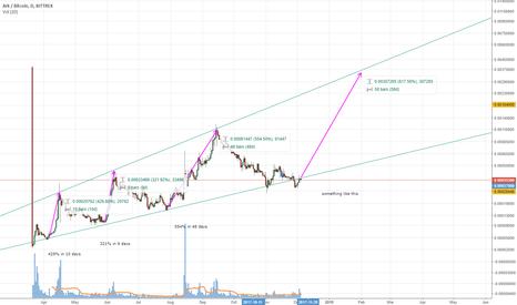 ARKBTC: ARKBTC Long term upwards trend