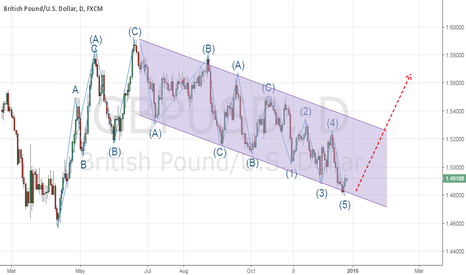 GBPUSD: Is the complex wave structure of the GBPUSD daily flat complete?