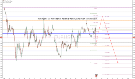 EURUSD: EURUSD - Market game and interventions