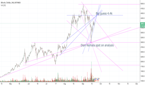 BTCUSD: A little study after reading Dian Kemala's take on trendlines