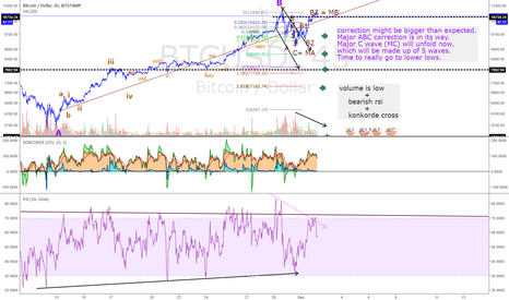 BTCUSD: BTC finally is heading down. Strong leg down ahead of us.