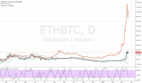 ETHBTC: Ethereum vs DASH comparison - Mindblowing fractal?