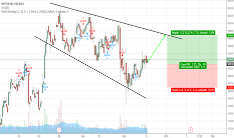 NFLX: Netflix's stock reaching for resistance line