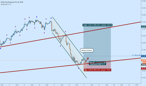 GBPJPY: GBPJPY Long:  Potential Channel Breakout