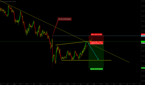 EURJPY: EURJPY - Too many reasons not to be short on EURJPY.