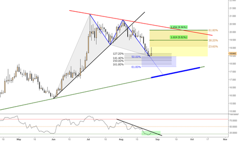 XAGUSD: (Daily) Bullish @ Oversold Extension