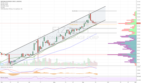 FIZZ: Ascending channel. Pullback to channel support, 20dma, .618 fib