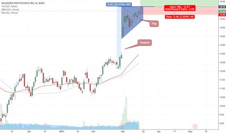 BLDR: Possible Trade setup for BLDR