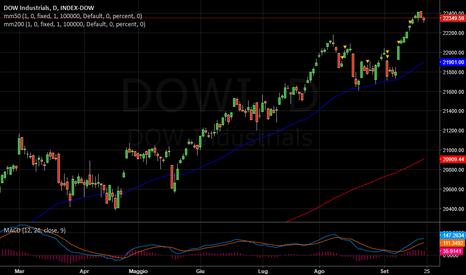 DJI: DowJones  -  Ancora positivo