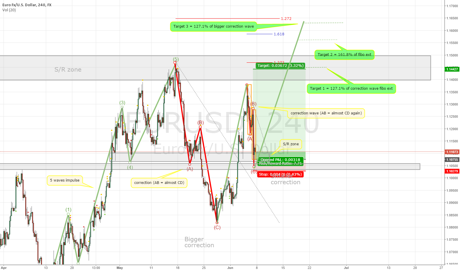 EURUSD - correction(s) completed