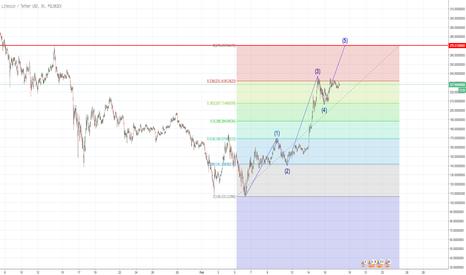 LTCUSDT: LTC/USD Grundidee Eliot Wave, Fibonacci Retracement