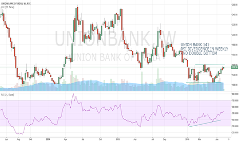 UNIONBANK: UNION BANK OF INDIA