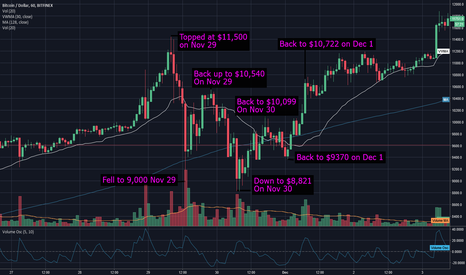 BTCUSD: BTC Flashback - This Happened Before in November