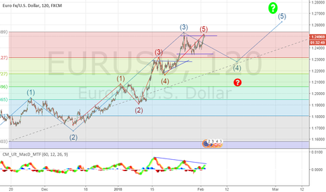 EURUSD: EURUSD CORRECTION?