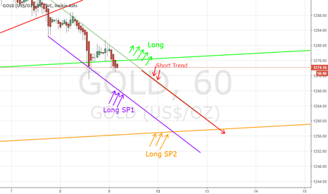 GOLD: Gold Short trend or long
