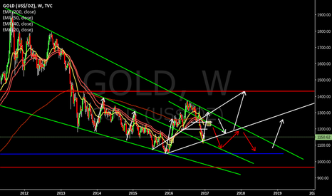 GOLD: Gold to 1300 by april 2017