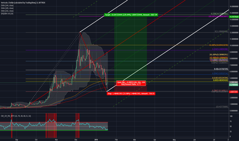 VTCUSD: Forget trading this against BTC, we have a good fib signal here