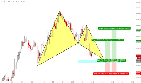 NZDUSD: NZDUSD - 60 Mins - Bullish BAT near completion