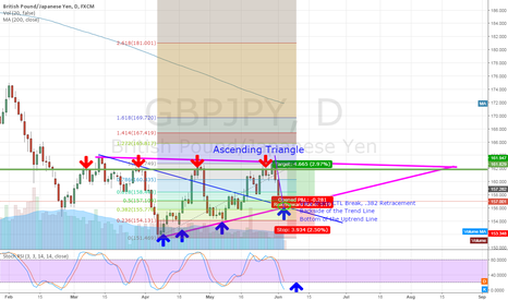 GBPJPY: GBPJPY Buy Bottom of Ascending Triangle
