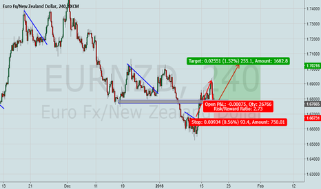 EURNZD: EurNzd is a Buy now!